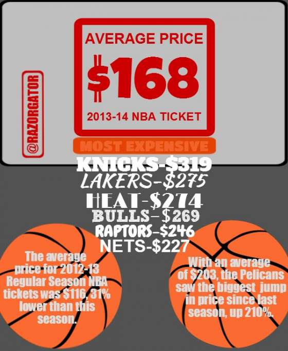Most Expensive NBA Teams (infographic)